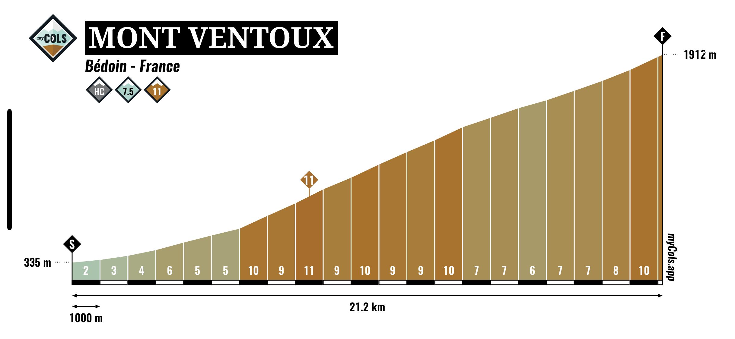Mont Ventoux profile