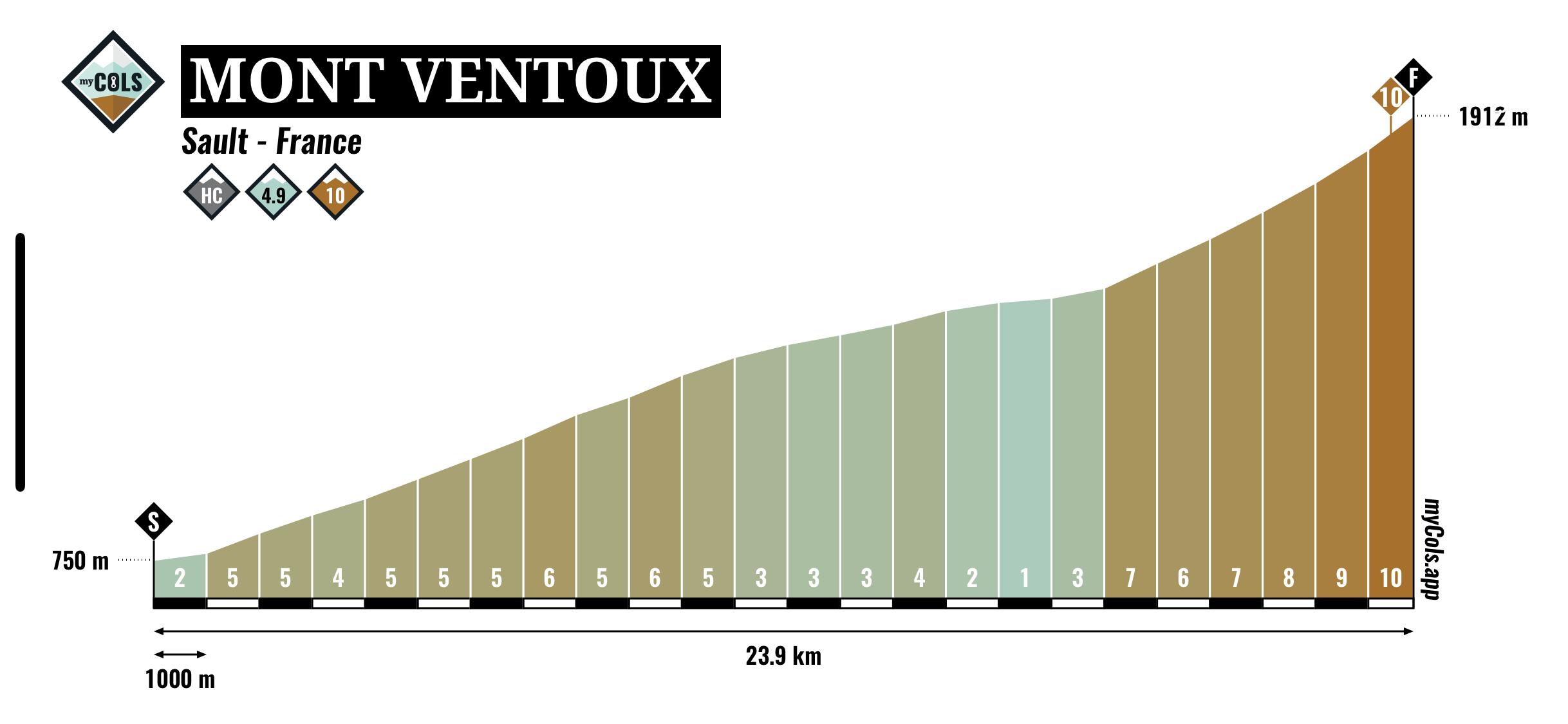 Mont Ventoux via Sault